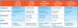 TekniGamma Sterile Wiper Selection-Chart